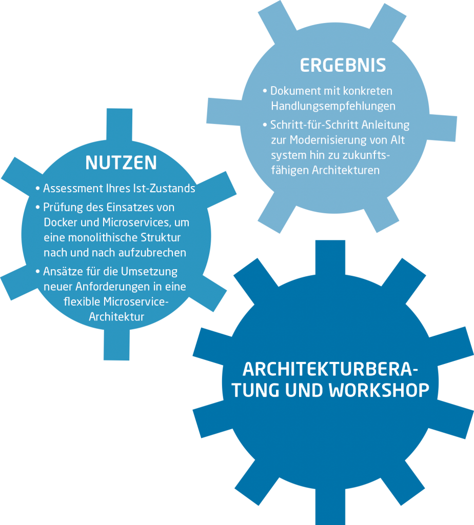 Architekturberatung und Workshop