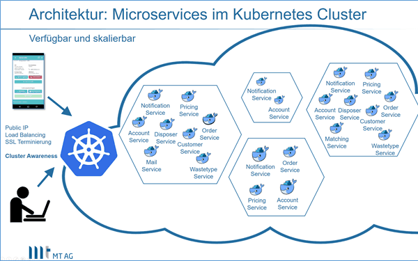 Architektur: Microservices im Kubernetes Cluster