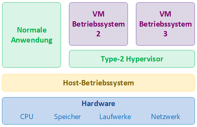 Hypervision type 2 - VirtualBox